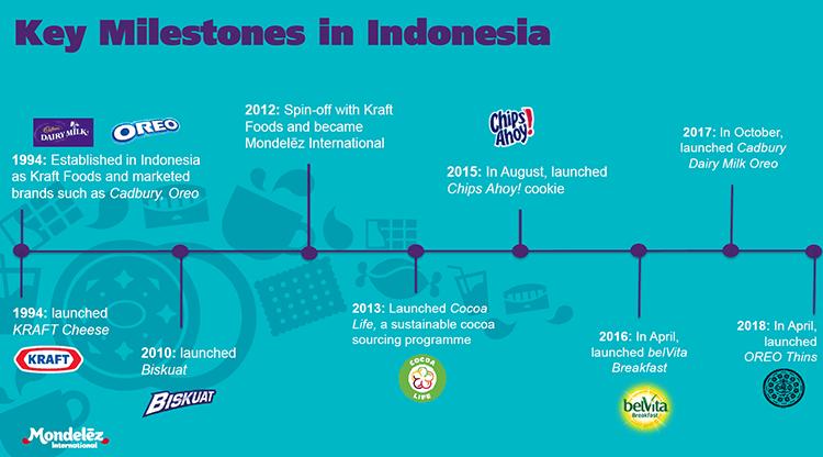 Mondelez Indonesia Oreo Kraft global leader